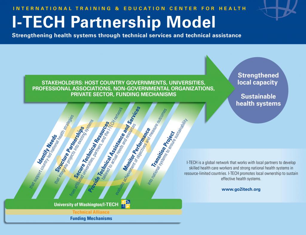 Transition & Sustainability – I-TECH