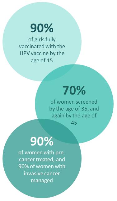 Despite COVID-19 Challenges, I-TECH Supports Progress Toward Cervical Cancer Elimination